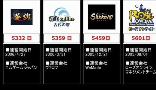 【比較】息が長いPCオンラインゲームTOP24