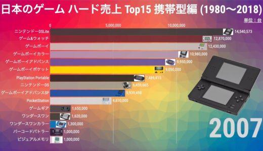 歴代ゲームハード 国内売上ランキング 携帯型編 (1980-2018)【動画でわかる統計・データ】